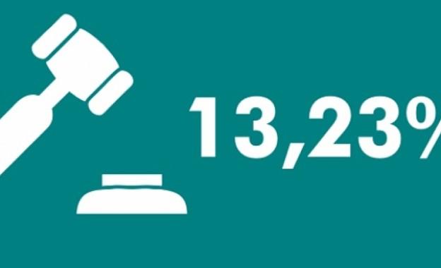 Vitória! Transita em Julgado a Ação do Reajuste dos 13,23% Promovida Pelo Sindissétima!